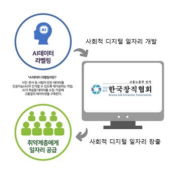 한국창직협회, AI(인공지능) 학습데이터 구축사업 선정으로 취약계층 일자리 창출 앞장